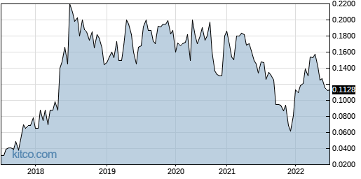 UNEGF 5-Year Chart