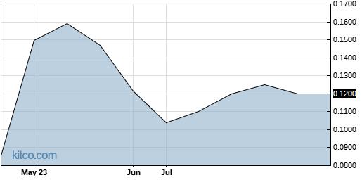 UNEGF 6-Month Chart