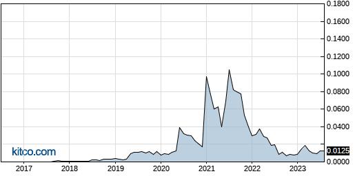 UNVC 10-Year Chart