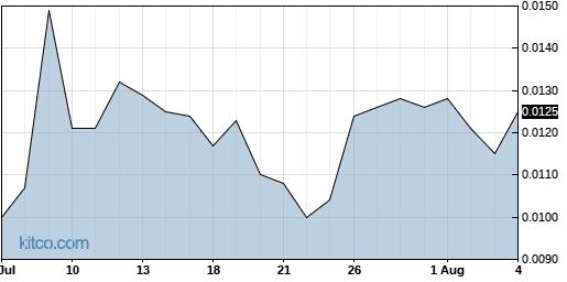 UNVC 1-Month Chart