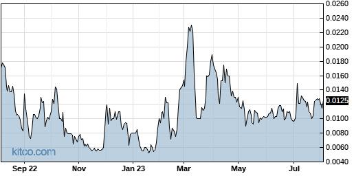 UNVC 1-Year Chart