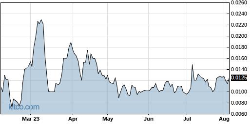 UNVC 6-Month Chart