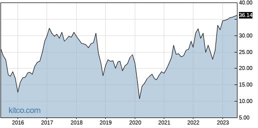 UNVR 10-Year Chart
