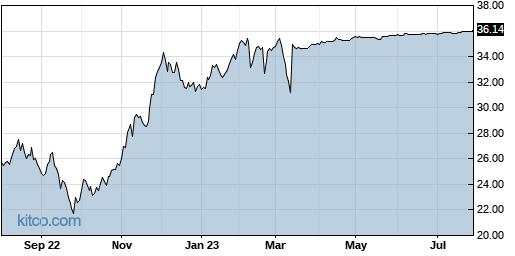 UNVR 1-Year Chart