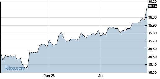 UNVR 3-Month Chart