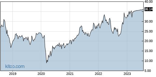 UNVR 5-Year Chart