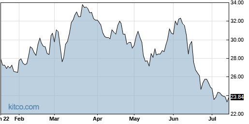 UNVR 6-Month Chart