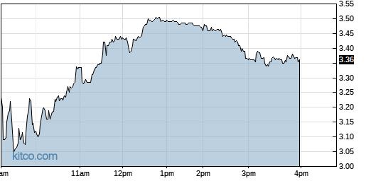 UPLD 1-Day Chart