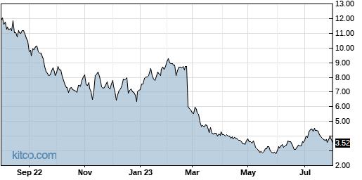 UPLD 1-Year Chart