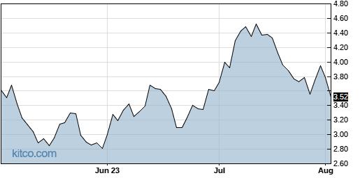UPLD 3-Month Chart