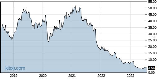 UPLD 5-Year Chart