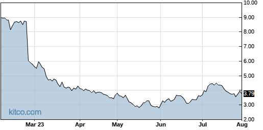 UPLD 6-Month Chart