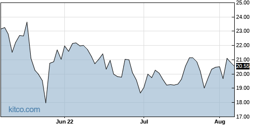 URBN 3-Month Chart