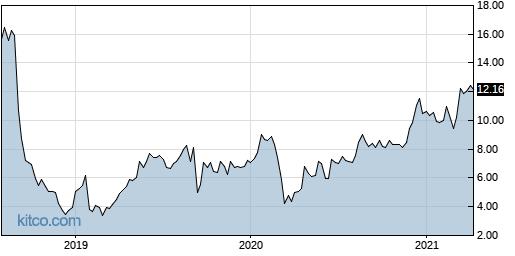 USAT 5-Year Chart