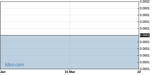 USRC 6-Month Chart