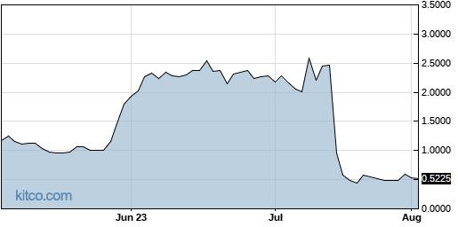 UTME 3-Month Chart
