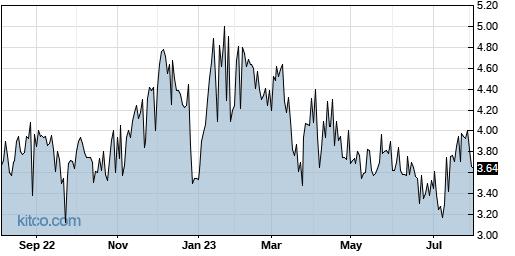 UTSI 1-Year Chart