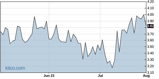 UTSI 3-Month Chart