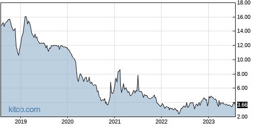 UTSI 5-Year Chart