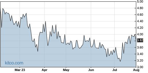 UTSI 6-Month Chart