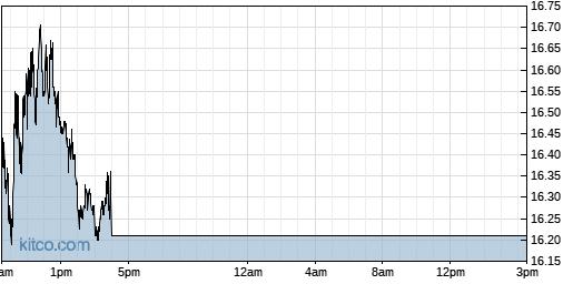 UVXY 1-Day Chart