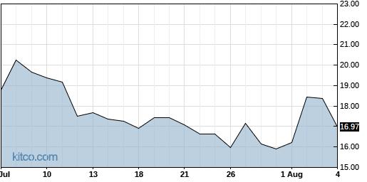 UVXY 1-Month Chart