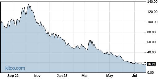 UVXY 1-Year Chart