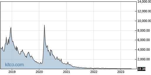 UVXY 5-Year Chart
