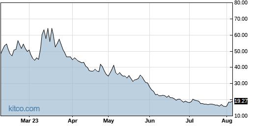 UVXY 6-Month Chart