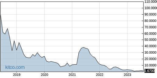 UXIN 10-Year Chart