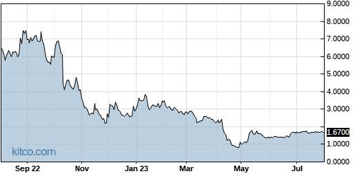 UXIN 1-Year Chart