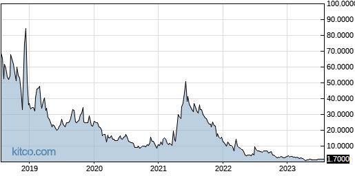 UXIN 5-Year Chart