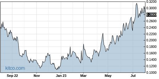 VBLT 1-Year Chart