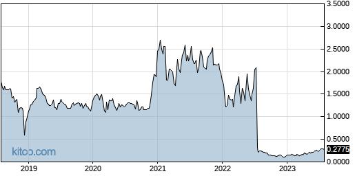 VBLT 5-Year Chart