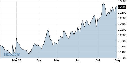 VBLT 6-Month Chart