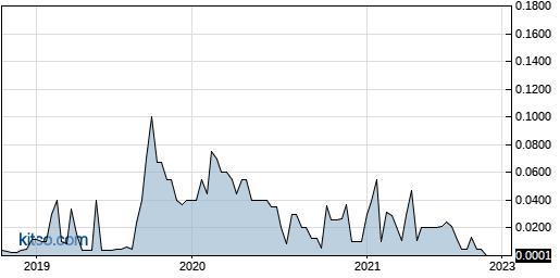 VCII 5-Year Chart