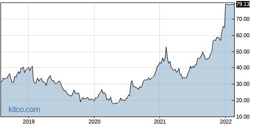 VCRA 5-Year Chart