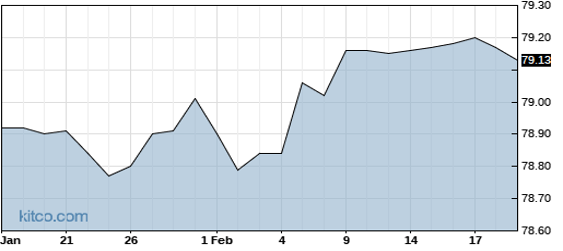 VCRA 6-Month Chart