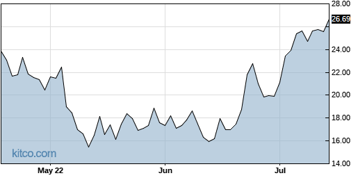 VCYT 3-Month Chart