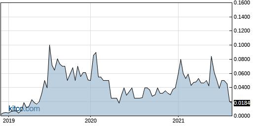 VDPH 5-Year Chart