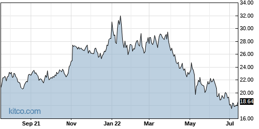 VECO 1-Year Chart