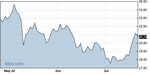 VECO 3-Month Chart