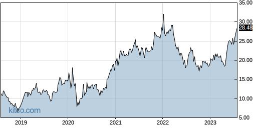 VECO 5-Year Chart
