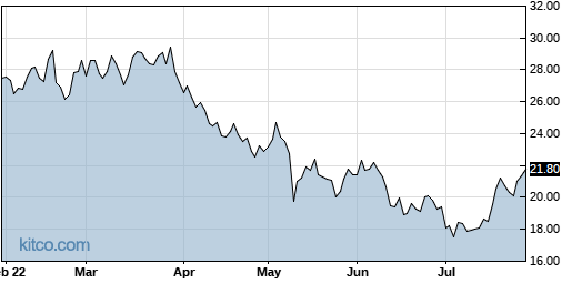 VECO 6-Month Chart