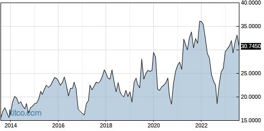 VEOEF 10-Year Chart