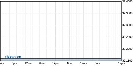 VEOEF 1-Day Chart