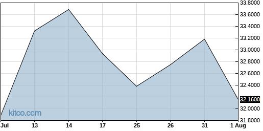 VEOEF 1-Month Chart