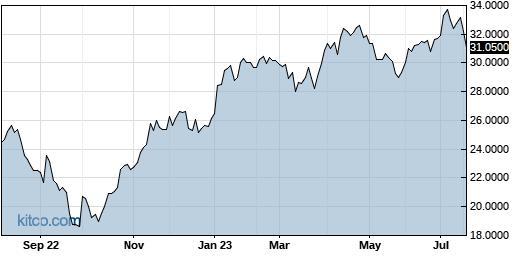 VEOEF 1-Year Chart