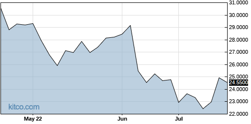 VEOEF 3-Month Chart