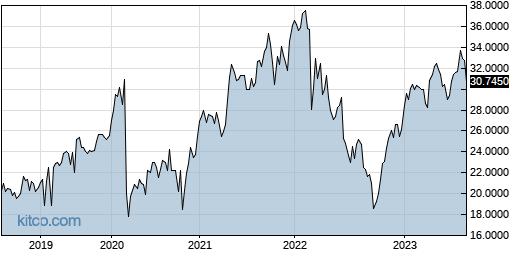 VEOEF 5-Year Chart